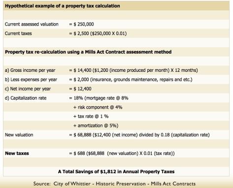 Mills Act Tax Savings
